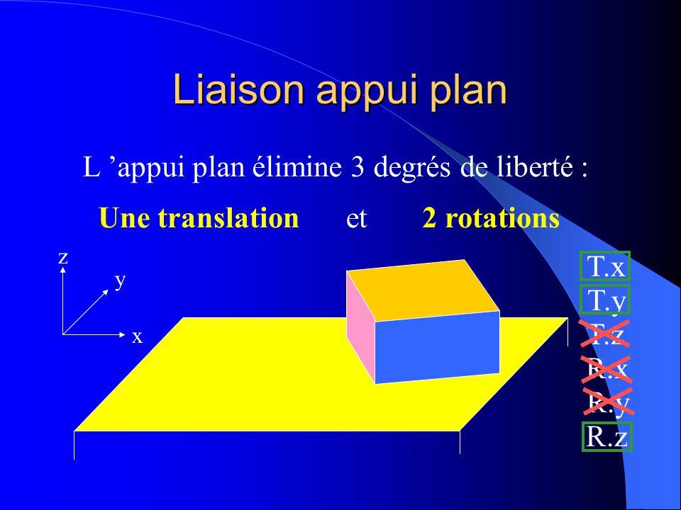 L 'appui plan élimine 3 degrés de liberté :
