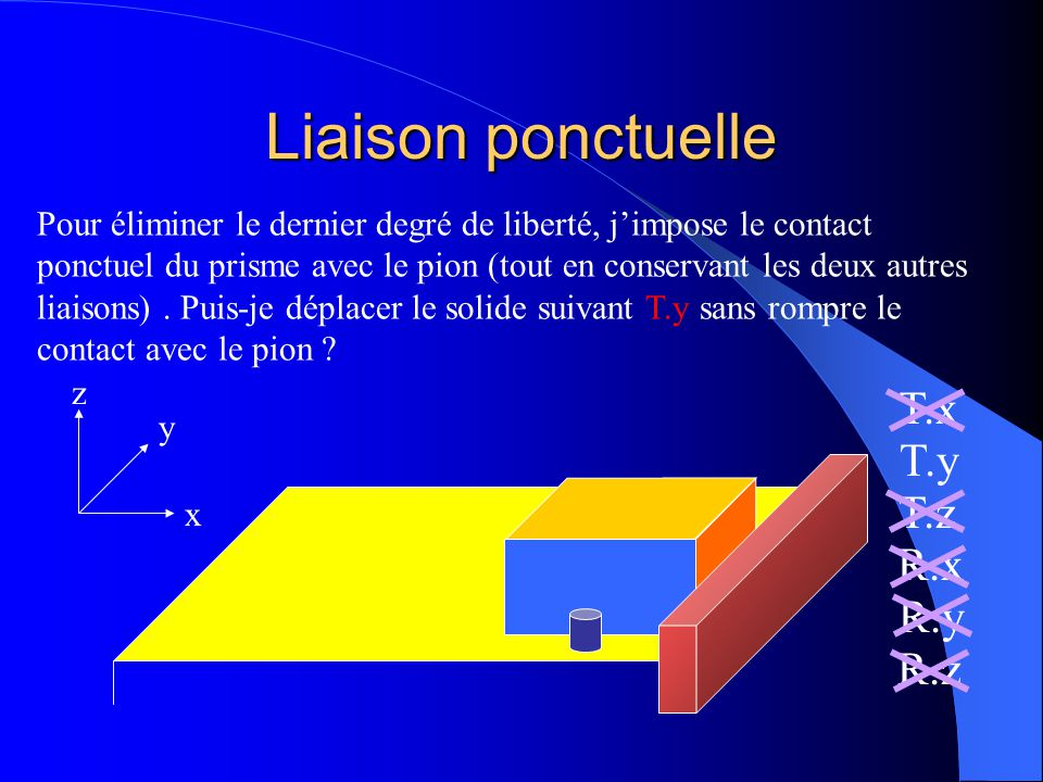 Liaison ponctuelle T.x T.y T.z R.x R.y R.z