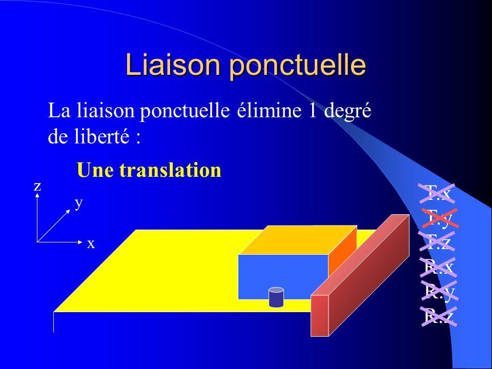 Liaison ponctuelle La liaison ponctuelle élimine 1 degré de liberté :