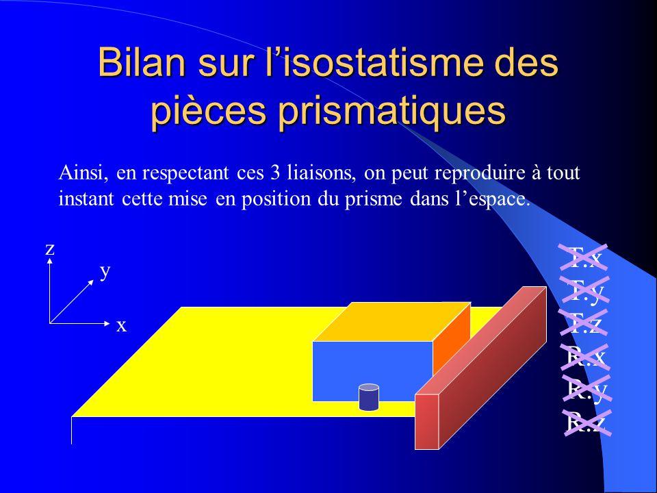 Bilan sur l'isostatisme des pièces prismatiques