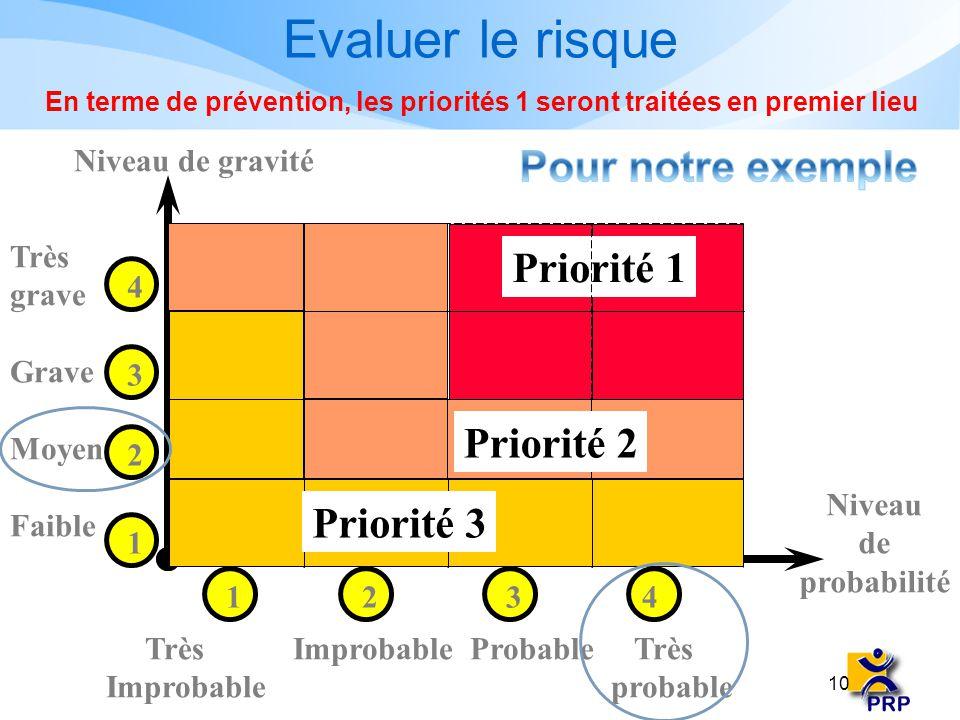 Evaluer le risque Pour notre exemple Priorité 1 Priorité 2 Priorité 3