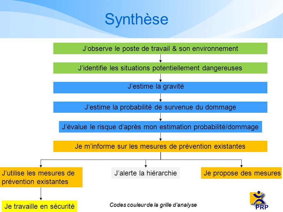 Synthèse J'observe le poste de travail & son environnement
