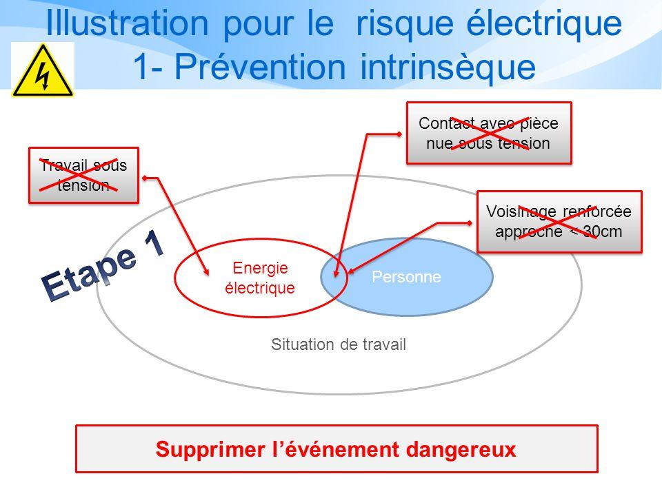 Illustration pour le risque électrique 1- Prévention intrinsèque