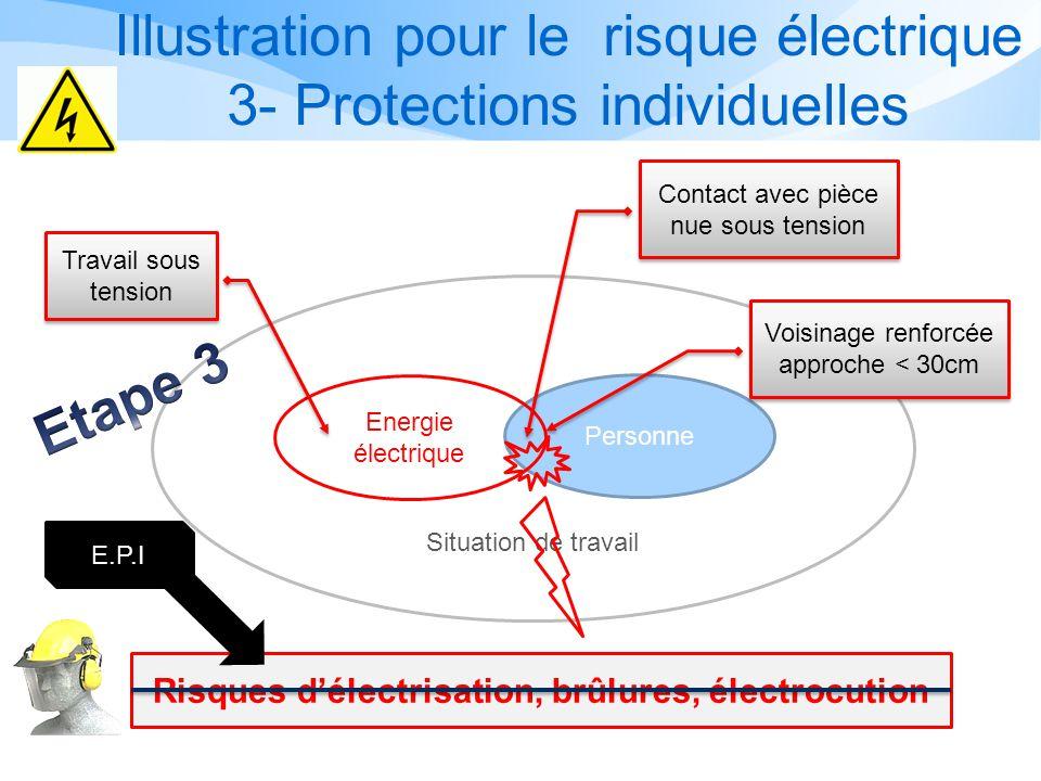 Illustration pour le risque électrique 3- Protections individuelles