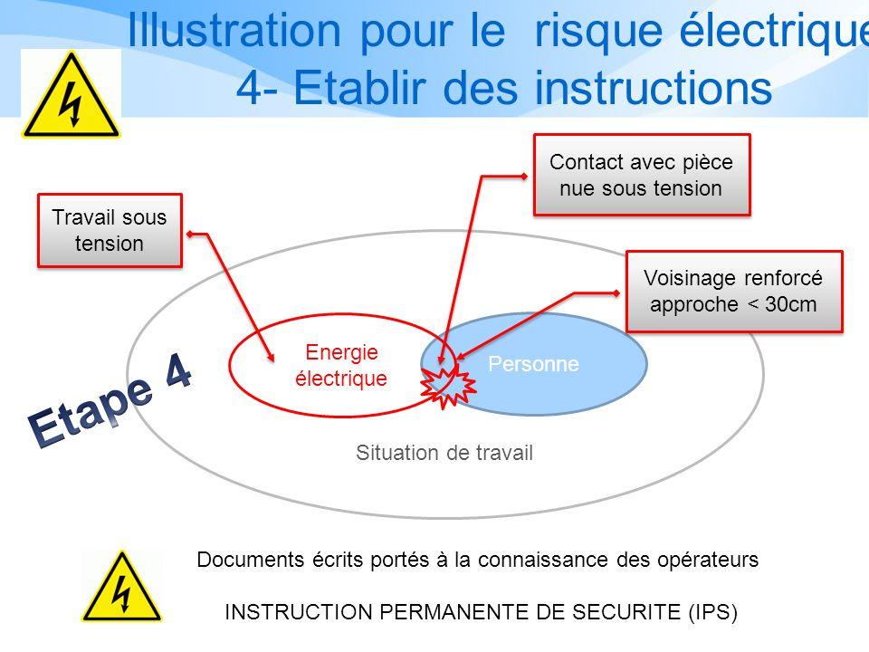 Illustration pour le risque électrique 4- Etablir des instructions