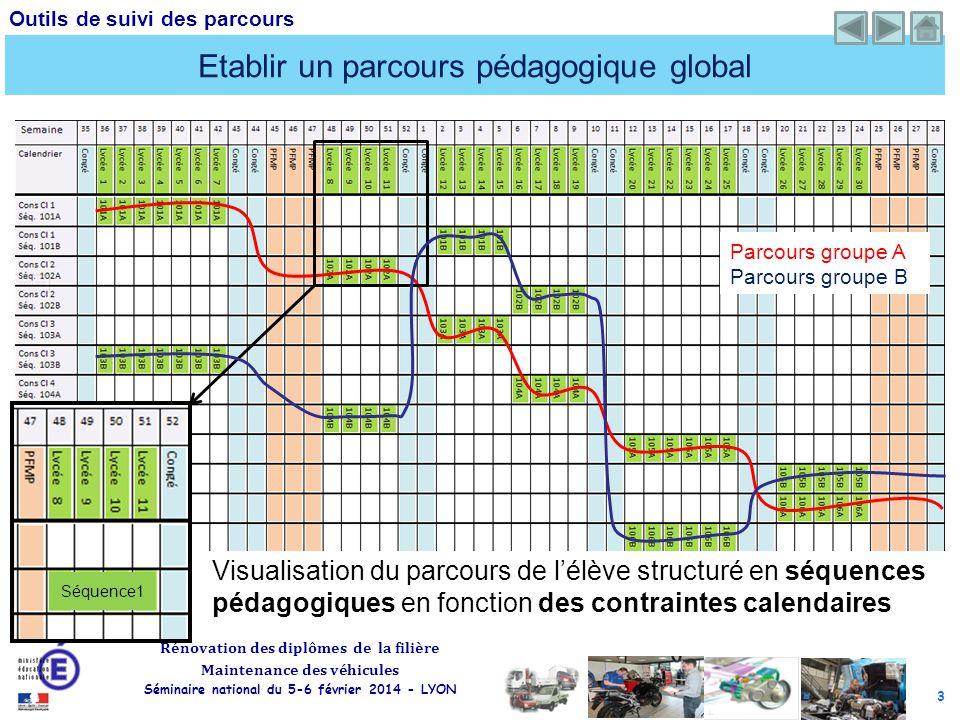 Etablir un parcours pédagogique global
