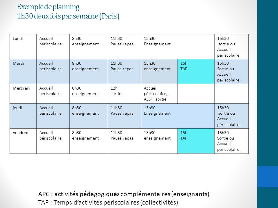 Exemple de planning 1h30 deux fois par semaine (Paris)