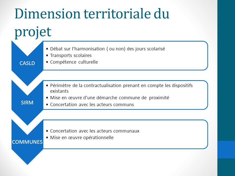 Dimension territoriale du projet