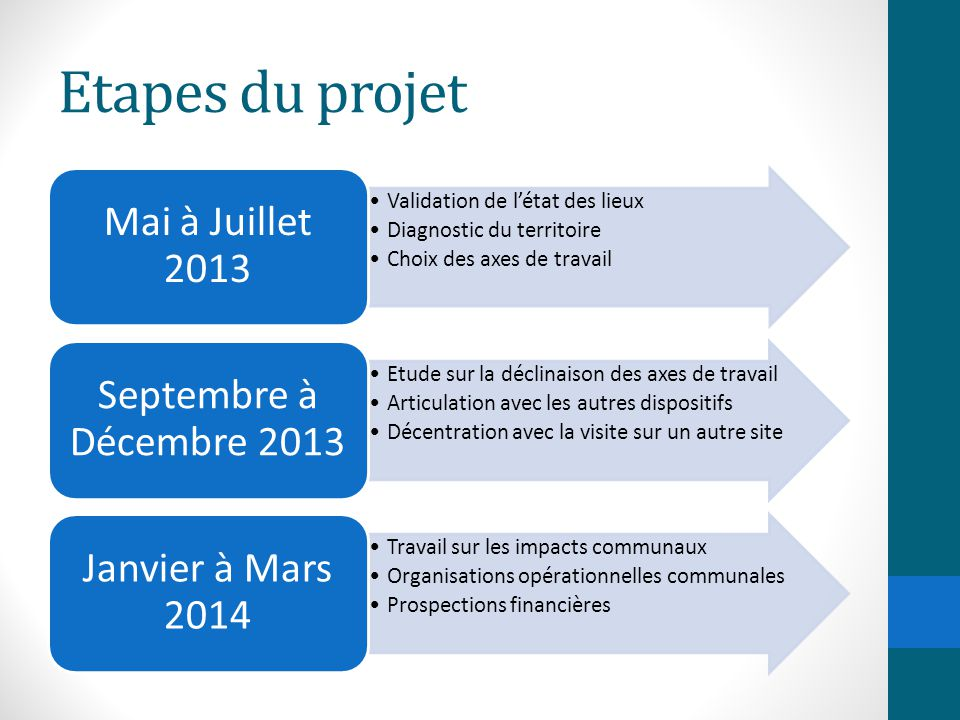 Etapes du projet Mai à Juillet 2013 Septembre à Décembre 2013