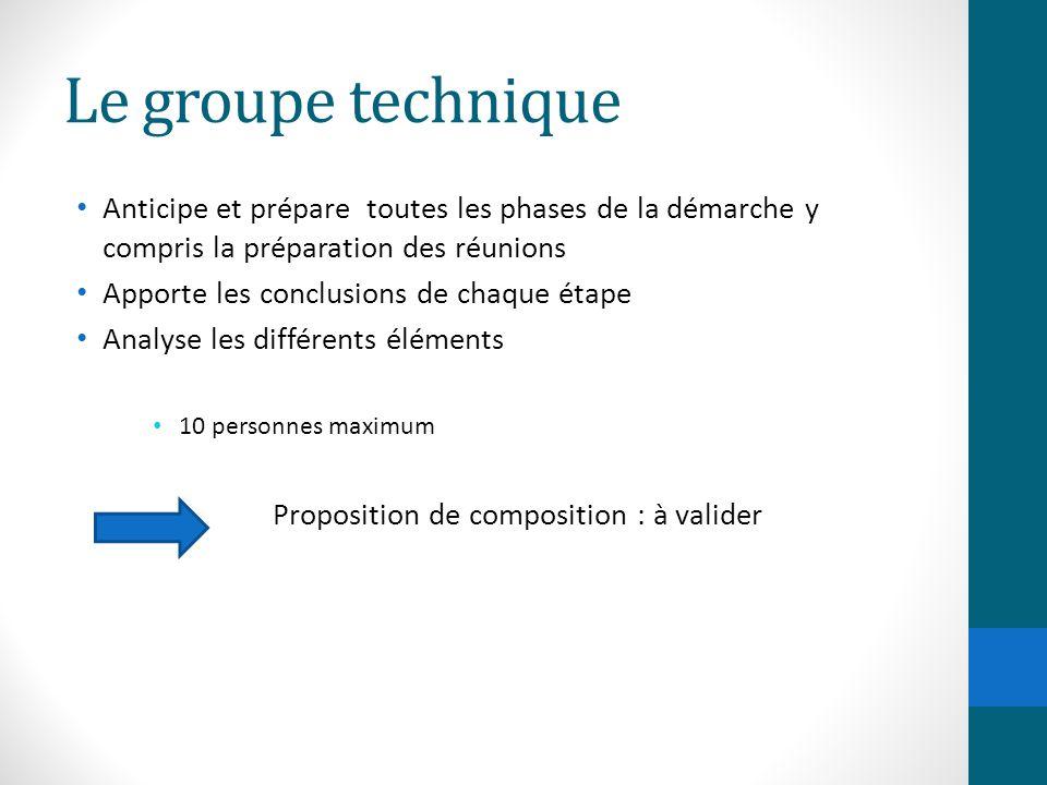Le groupe technique Anticipe et prépare toutes les phases de la démarche y compris la préparation des réunions.