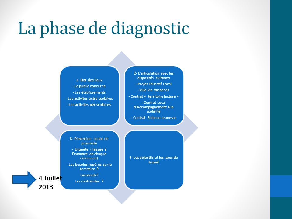 La phase de diagnostic 4 Juillet 2013