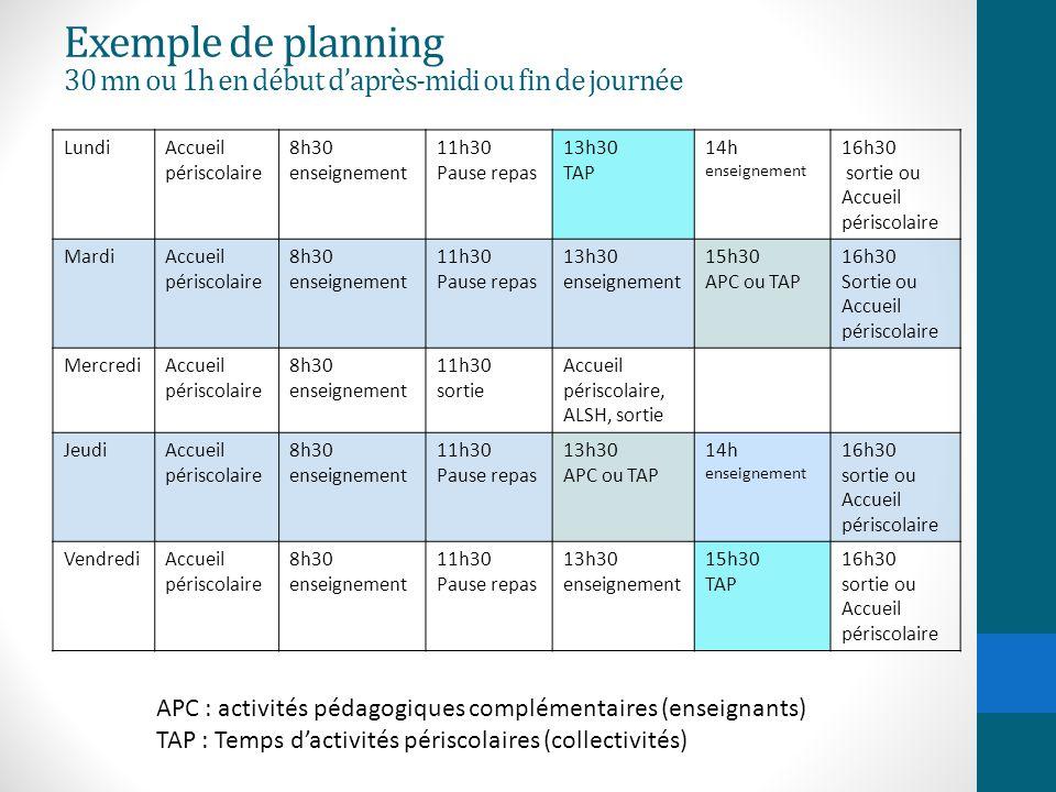 Exemple de planning 30 mn ou 1h en début d'après-midi ou fin de journée