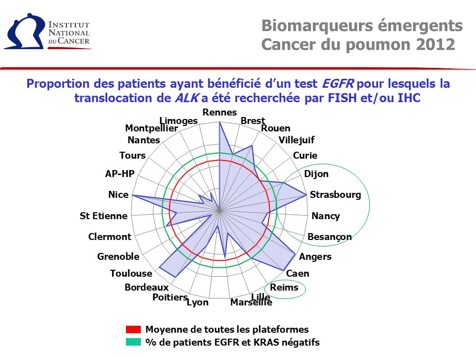 Biomarqueurs émergents Cancer du poumon 2012