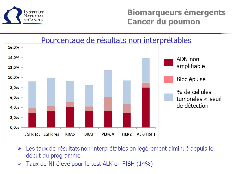 Biomarqueurs émergents Cancer du poumon
