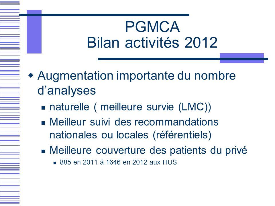 PGMCA Bilan activités 2012 Augmentation importante du nombre d'analyses. naturelle ( meilleure survie (LMC))