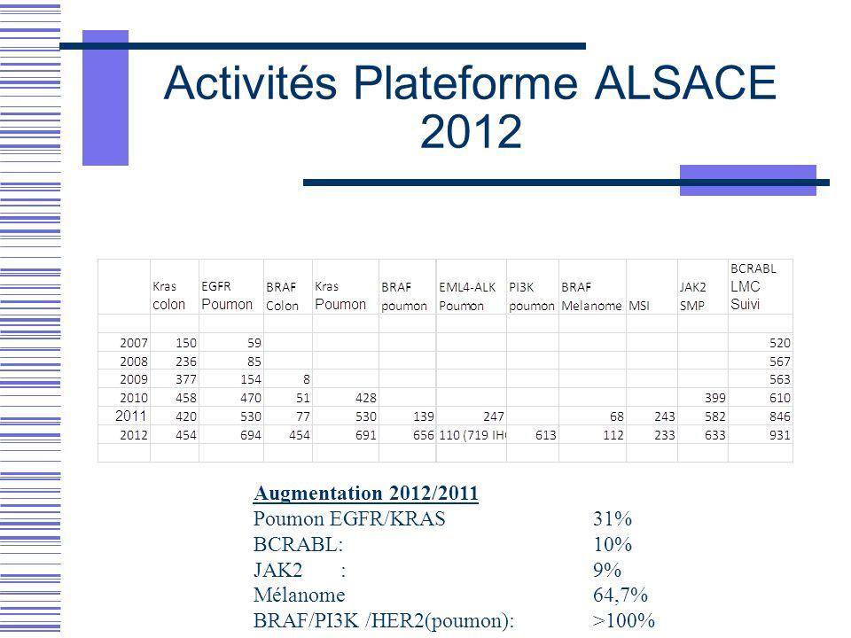 Activités Plateforme ALSACE 2012