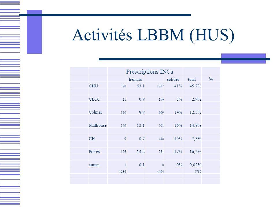 Activités LBBM (HUS) Prescriptions INCa % hémato solides total CHU