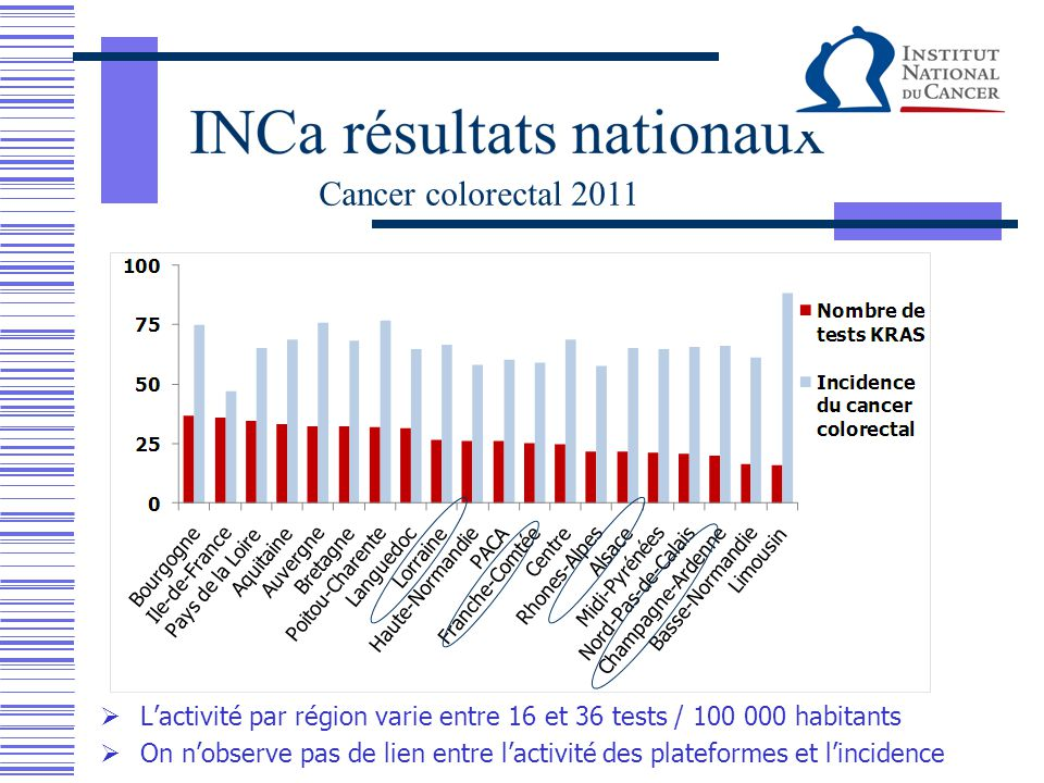 Cancer colorectal 2011 L'activité par région varie entre 16 et 36 tests / 100 000 habitants.