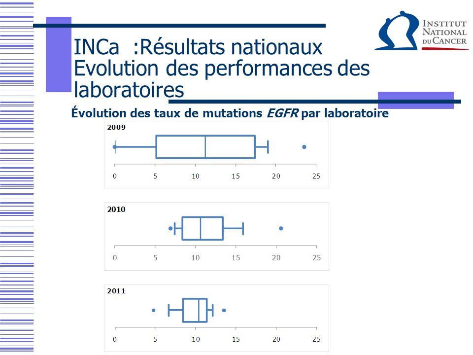 INCa :Résultats nationaux Evolution des performances des laboratoires