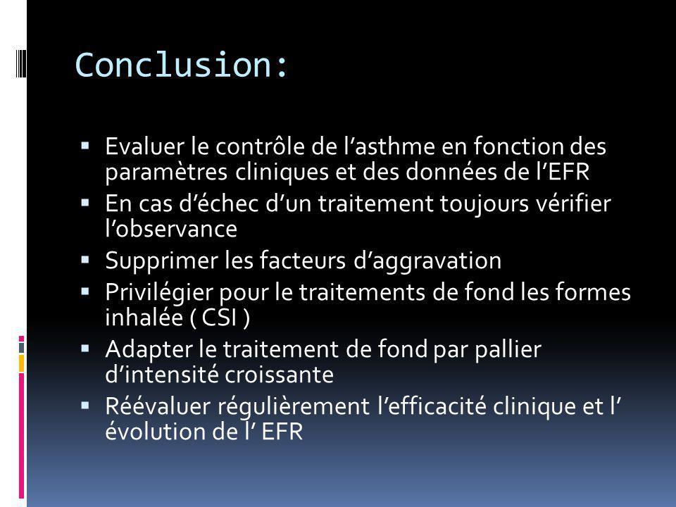 Conclusion: Evaluer le contrôle de l'asthme en fonction des paramètres cliniques et des données de l'EFR.