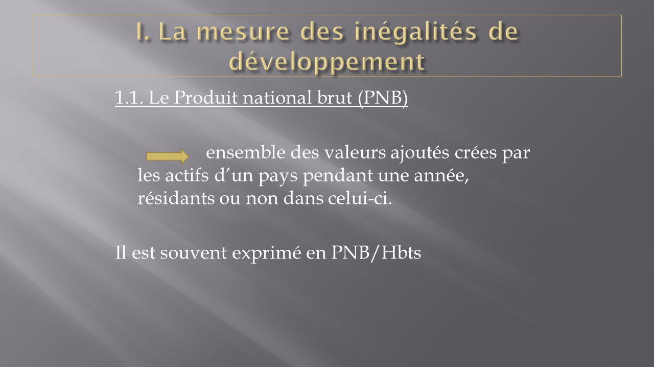 I. La mesure des inégalités de développement