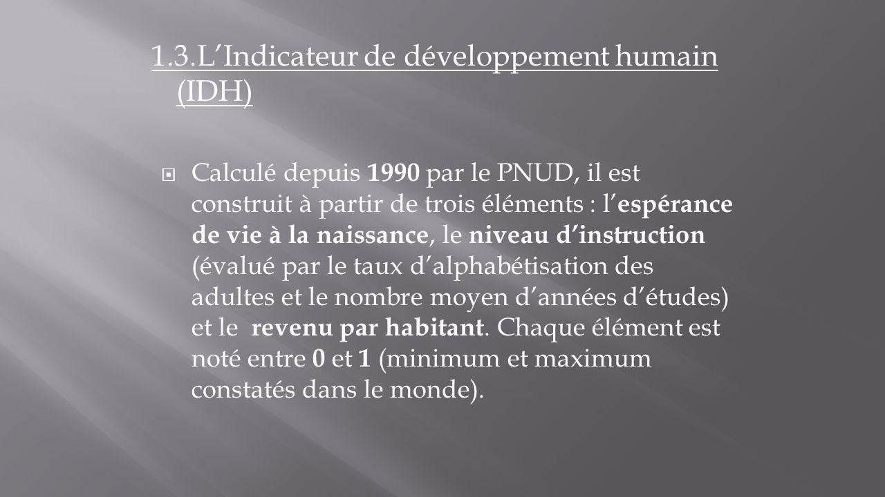 1.3.L'Indicateur de développement humain (IDH)