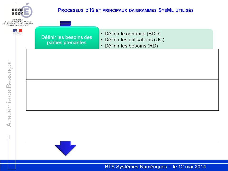 Processus d'IS et principaux daigrammes SysMl utilisés