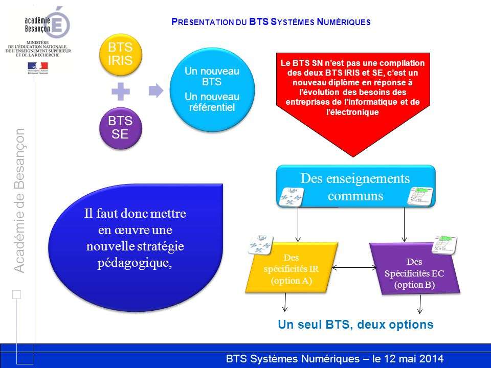 Présentation du BTS Systèmes Numériques