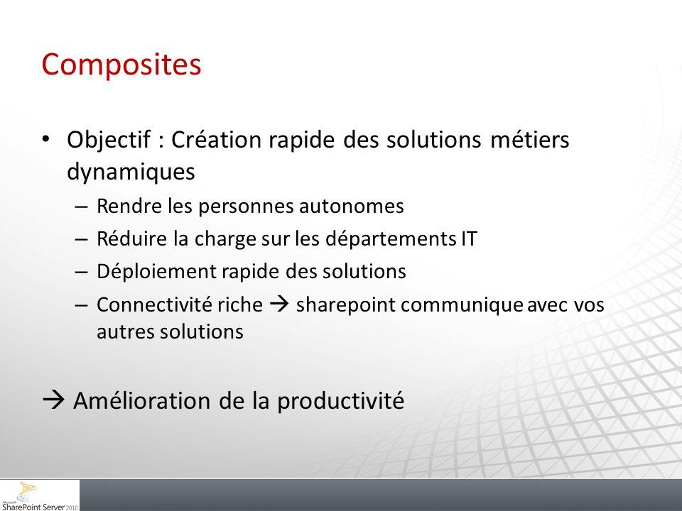 Composites Objectif : Création rapide des solutions métiers dynamiques