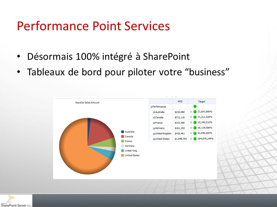 Performance Point Services