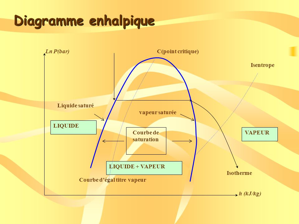 Diagramme enhalpique Isentrope Isotherme h (kJ/kg) Ln P(bar)