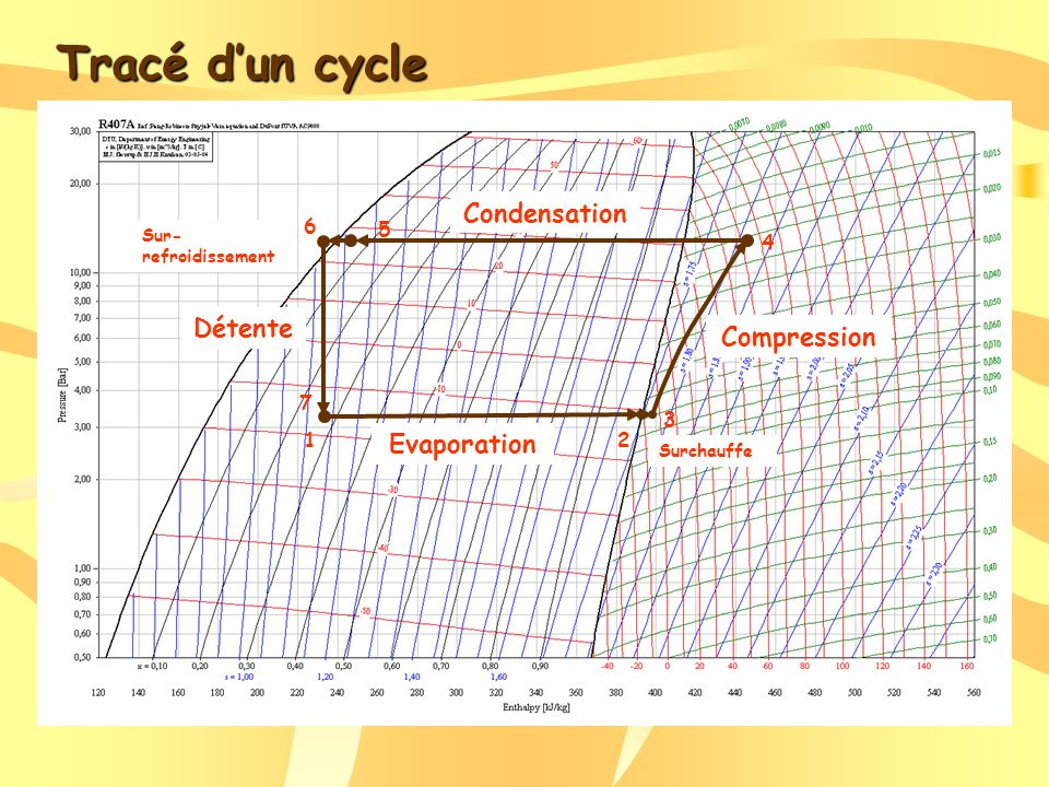 Tracé d'un cycle Condensation Détente Compression Evaporation 6 5 4 7