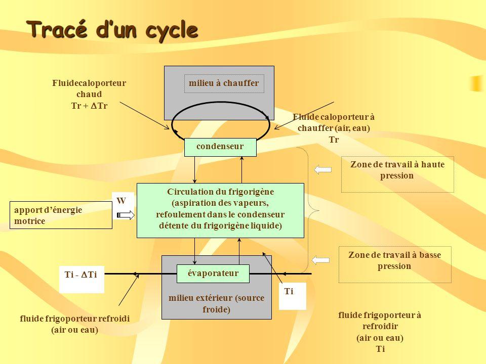 Tracé d'un cycle Fluidecaloporteur chaud Tr + DTr milieu à chauffer