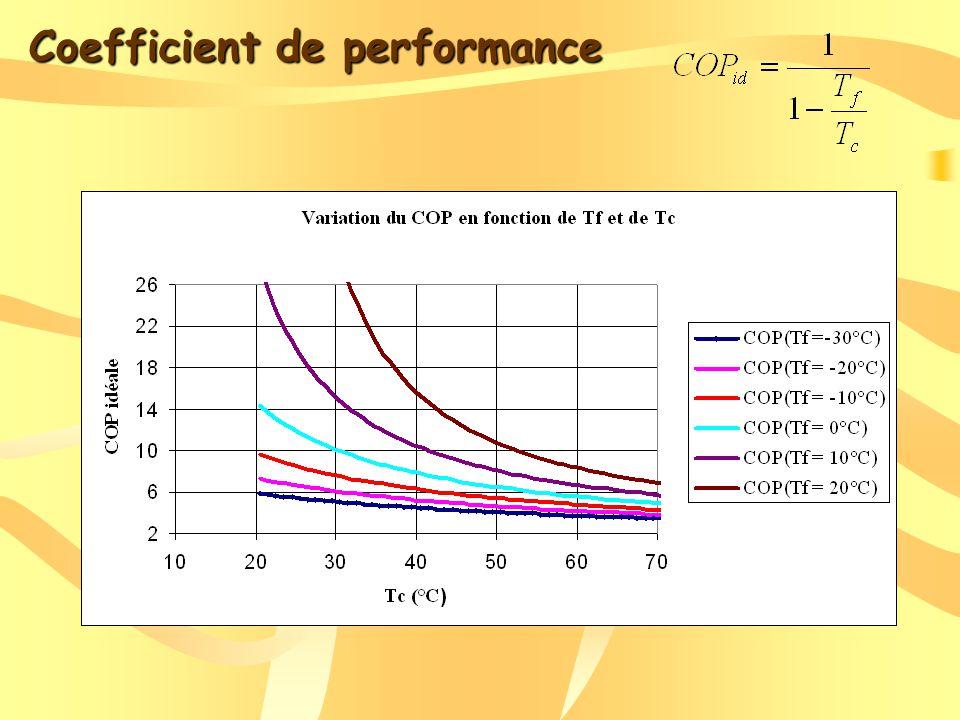 Coefficient de performance