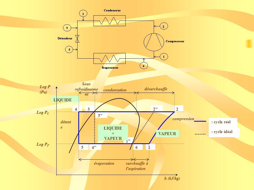 Sous refroidissement Log P (Pa) condensation. désurchauffe. LIQUIDE. 4. 3. 2'' 2. Log PC. 3''