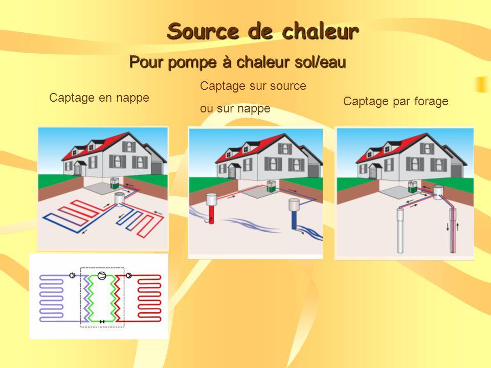 Source de chaleur Pour pompe à chaleur sol/eau Captage sur source