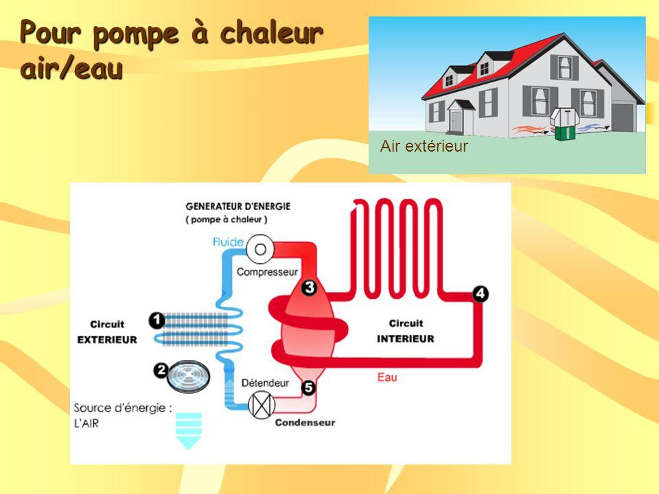 Pour pompe à chaleur air/eau