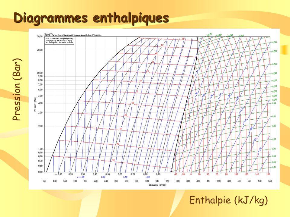 Diagrammes enthalpiques