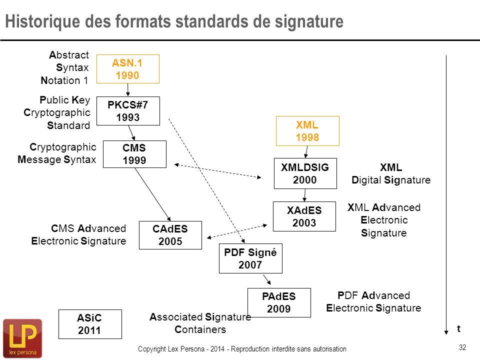 Historique des formats standards de signature