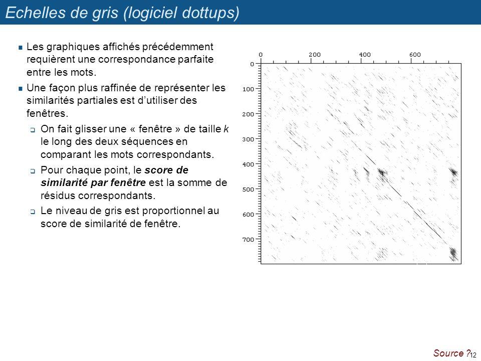 Echelles de gris (logiciel dottups)