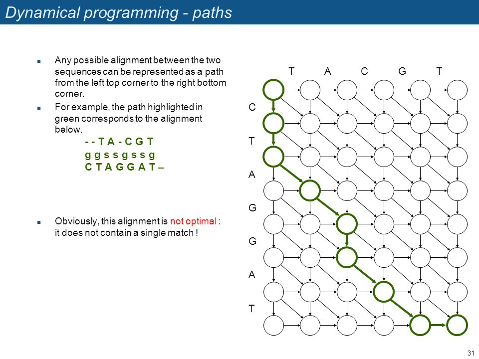 Dynamical programming - paths