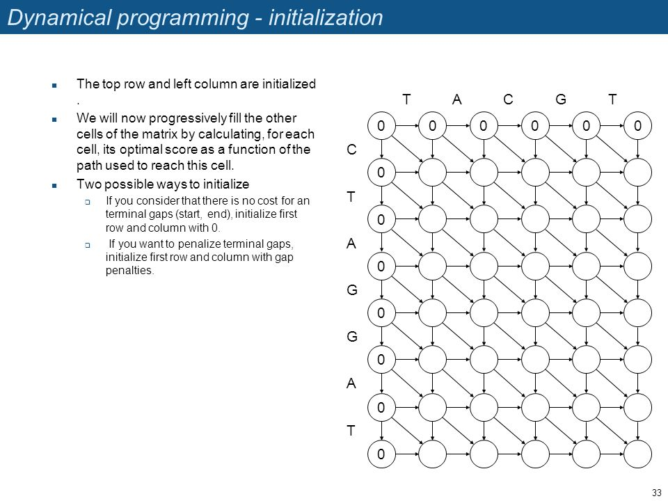 Dynamical programming - initialization