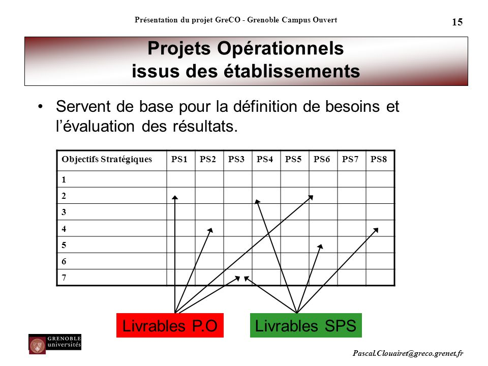 Projets Opérationnels issus des établissements