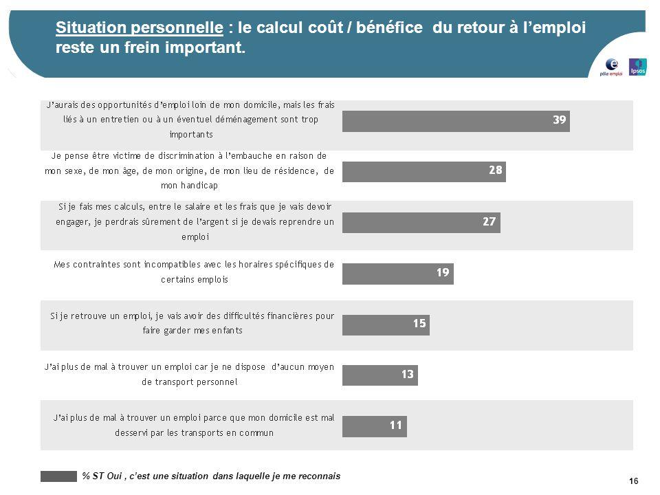 Situation personnelle : le calcul coût / bénéfice du retour à l'emploi reste un frein important.