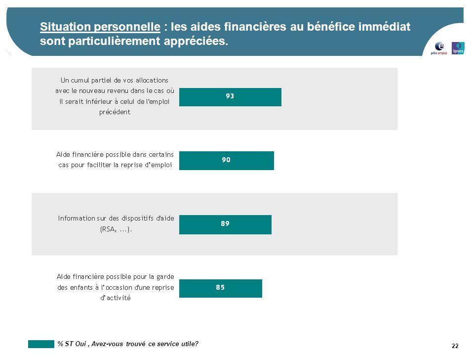 Situation personnelle : les aides financières au bénéfice immédiat sont particulièrement appréciées.
