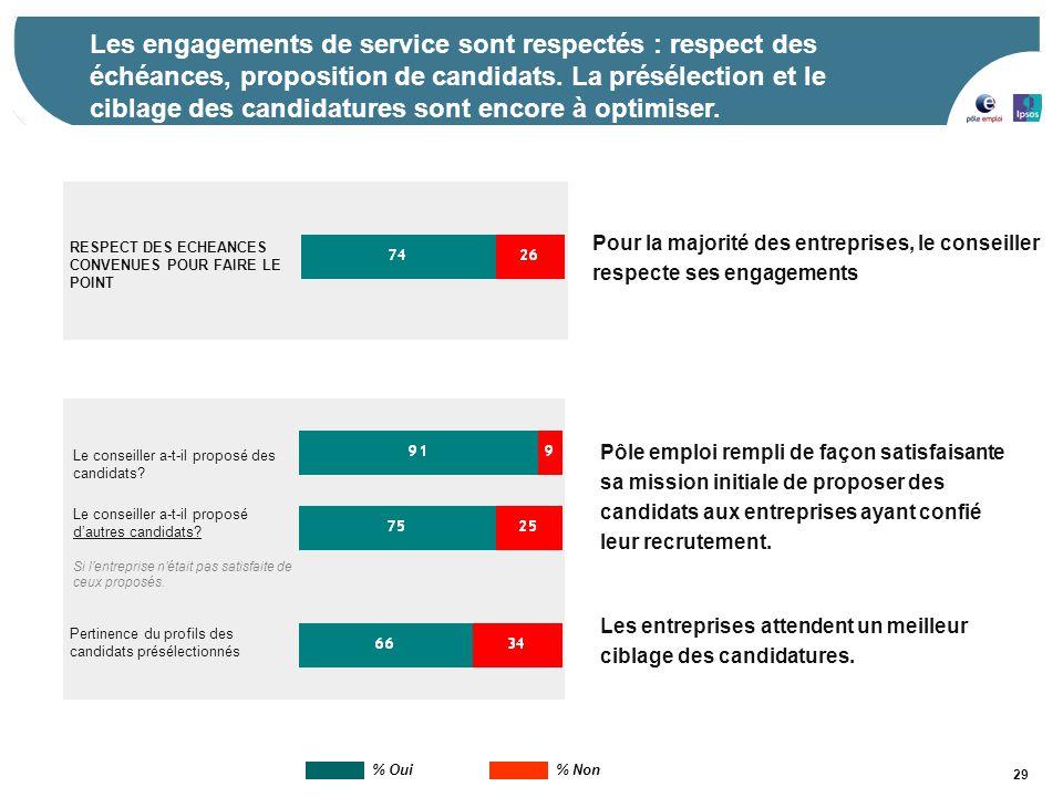 Les engagements de service sont respectés : respect des échéances, proposition de candidats. La présélection et le ciblage des candidatures sont encore à optimiser.