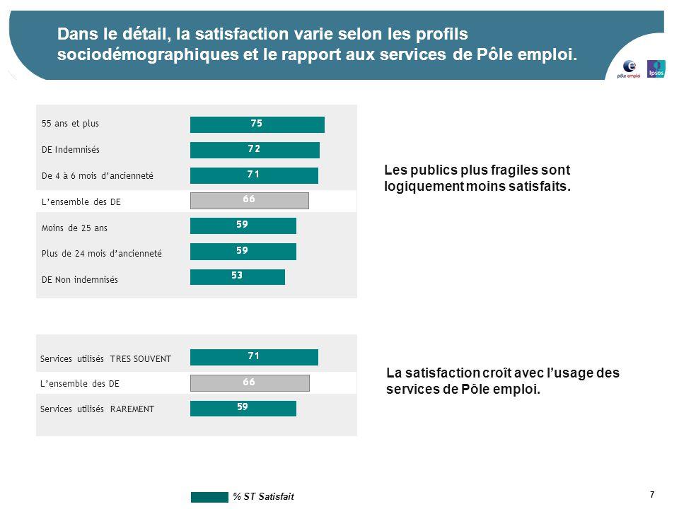 Dans le détail, la satisfaction varie selon les profils sociodémographiques et le rapport aux services de Pôle emploi.
