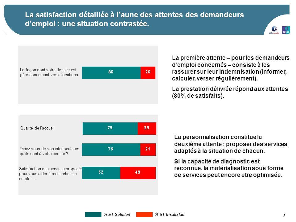 La satisfaction détaillée à l'aune des attentes des demandeurs d'emploi : une situation contrastée.