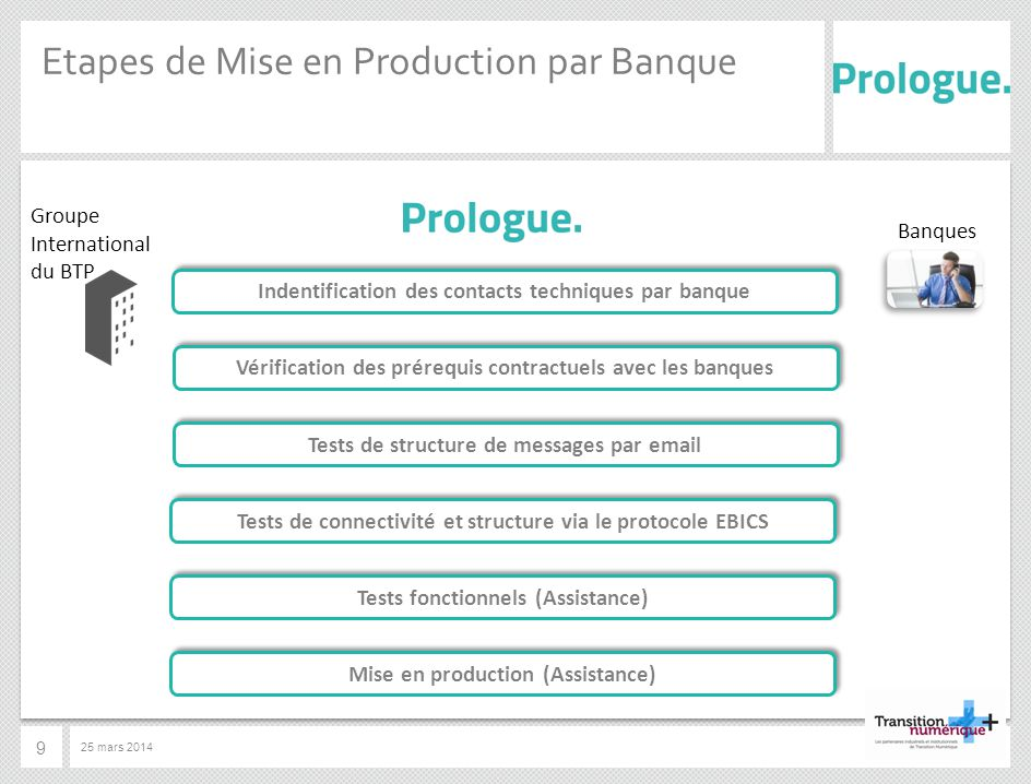 Etapes de Mise en Production par Banque
