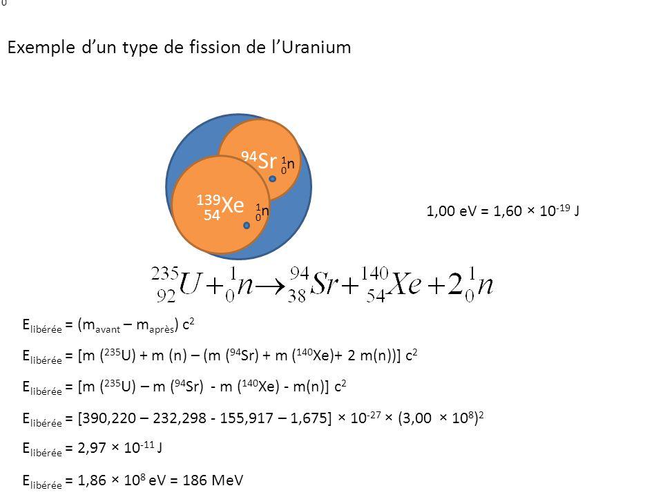 94Sr 235U 139Xe Exemple d'un type de fission de l'Uranium 1n 38 1n 54